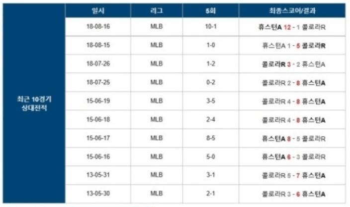 해당 사진은 MLB 미국프로야구 스포츠분석 및 최근 10경기 성정표 입니다.