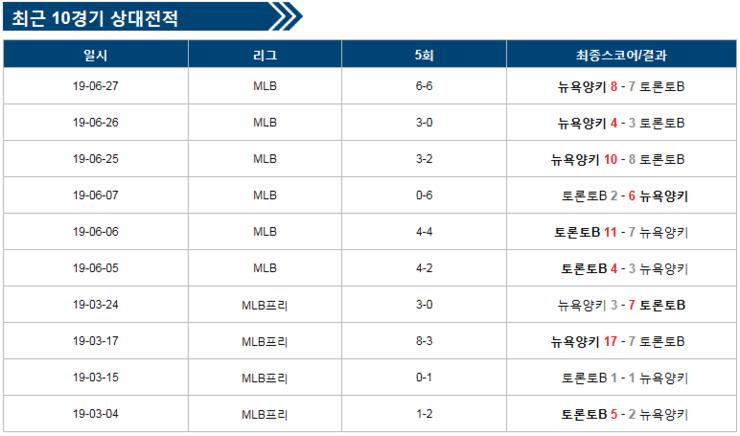 해당 사진은 MLB 미국프로야구 스포츠분석 및 최근 10경기 성적표 입니다.